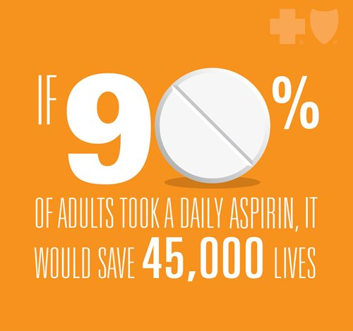 If 90% of adults took a daily aspirin, it would save 45,000 lives.